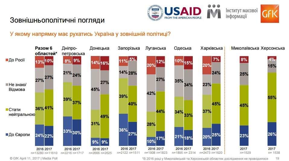Six Oblasts Media Poll - Google Chro1111me