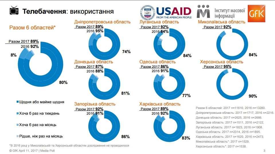 Six Oblasts Media Poll - Google Chrome