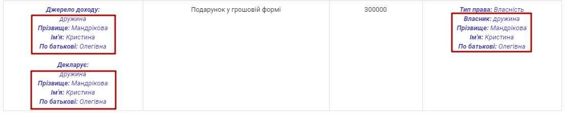Декларації Мандріков Дмитро Ігорович від НАЗК - Google Chrome