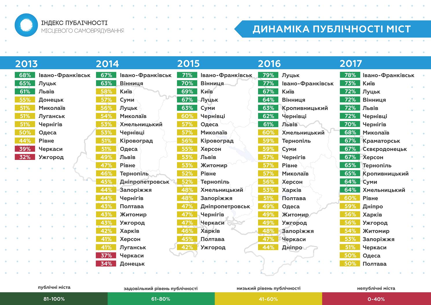 Dynamika-Index