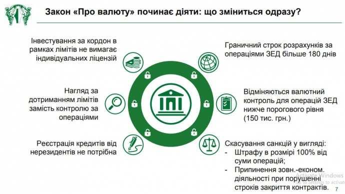 f609040-valiutna-liberalizaciya-2