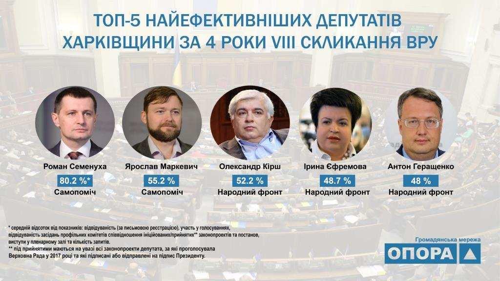 ТОП-5 Найефективніших депутатів Харківшини у 2017 році1