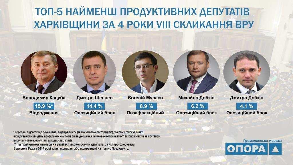 ТОП-5 Найменш продуктивних депутатів Харківщини у 2017 році1